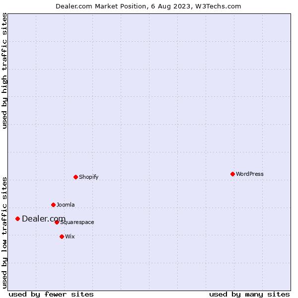 Market position of Dealer.com