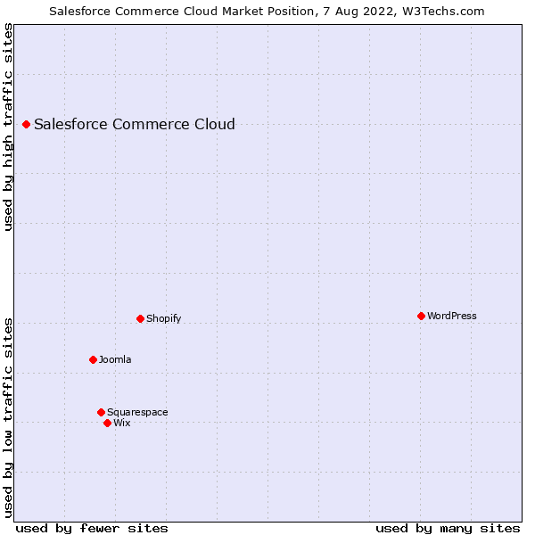 Market position of Salesforce Commerce Cloud