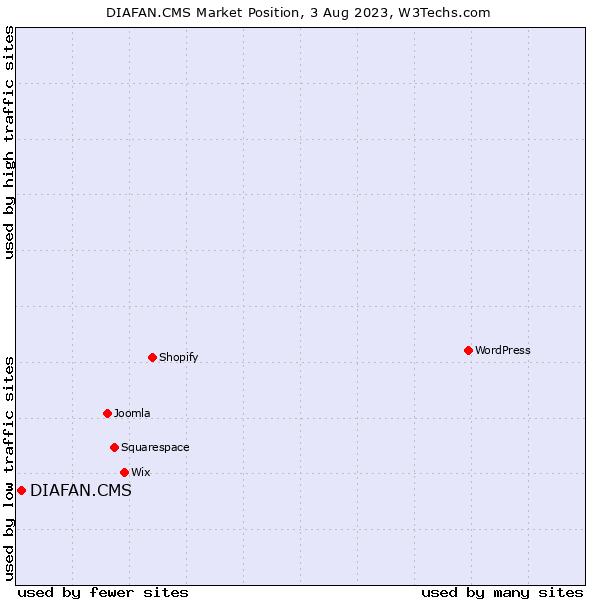 Market position of DIAFAN.CMS
