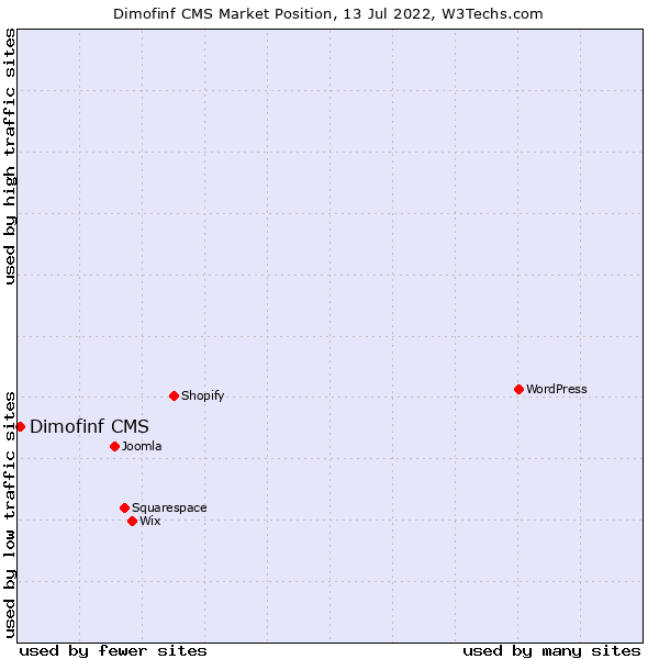 Market position of Dimofinf CMS