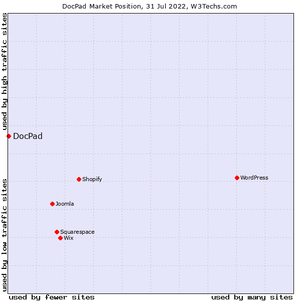 Market position of DocPad