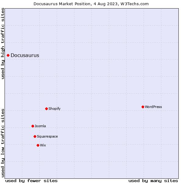 Market position of Docusaurus