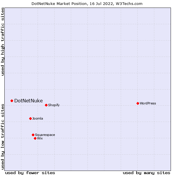 Market position of DotNetNuke