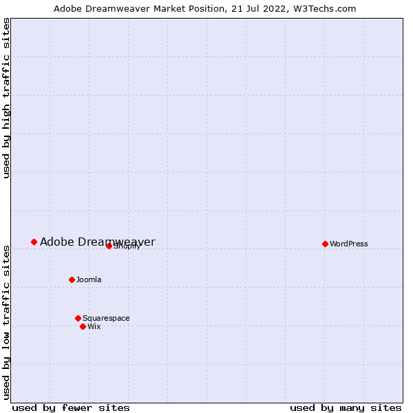 Market position of Adobe Dreamweaver