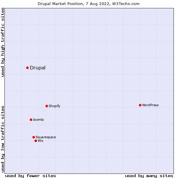 Market position of Drupal