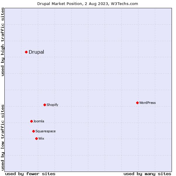 Market position of Drupal