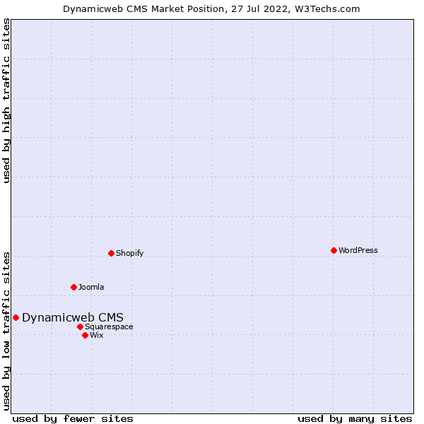 Market position of Dynamicweb CMS