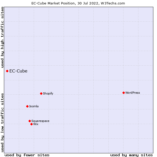 Market position of EC-Cube