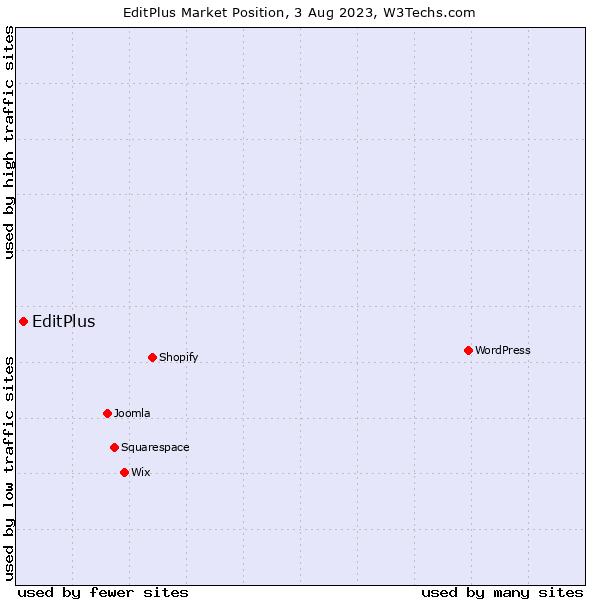 Market position of EditPlus