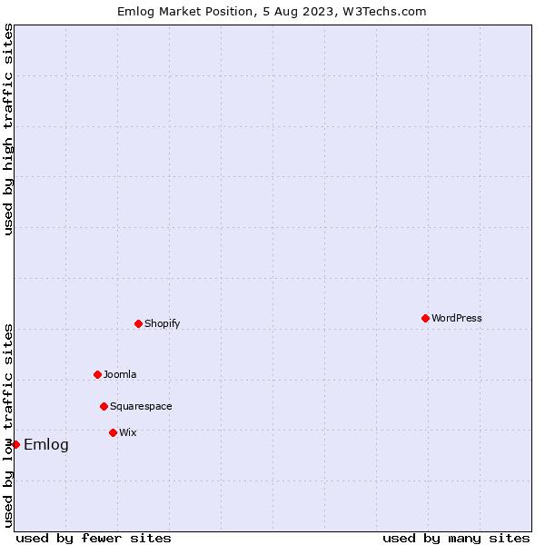 Market position of Emlog
