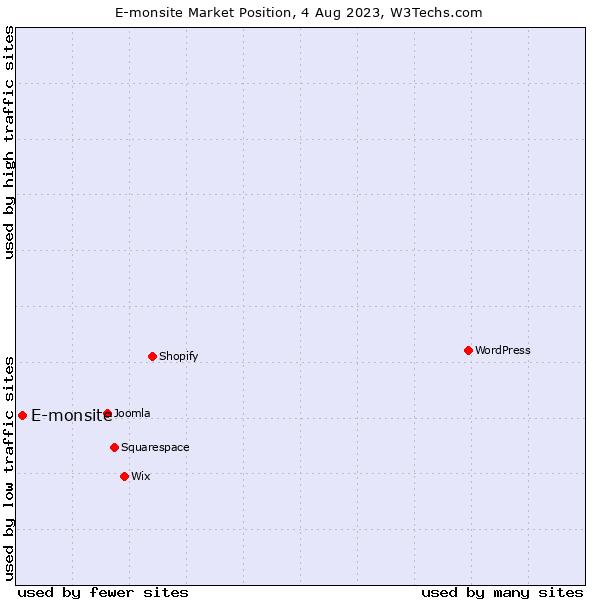 Market position of E-monsite