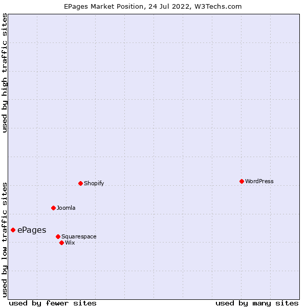 Market position of ePages