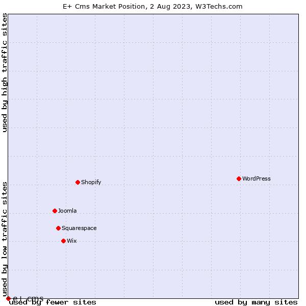 Market position of e+ cms