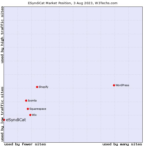 Market position of eSyndiCat