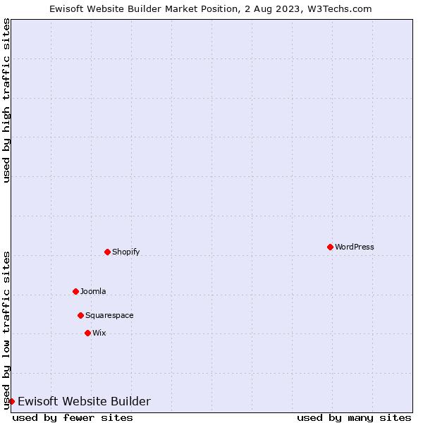 Market position of Ewisoft Website Builder