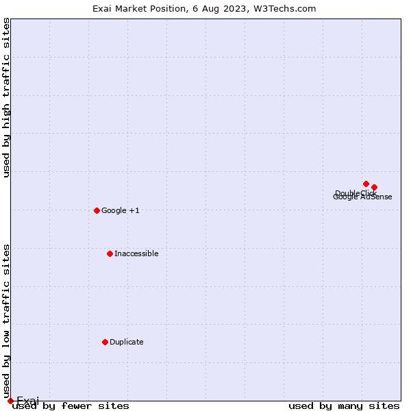 Market position of Exai