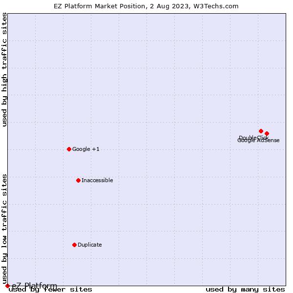 Market position of eZ Platform