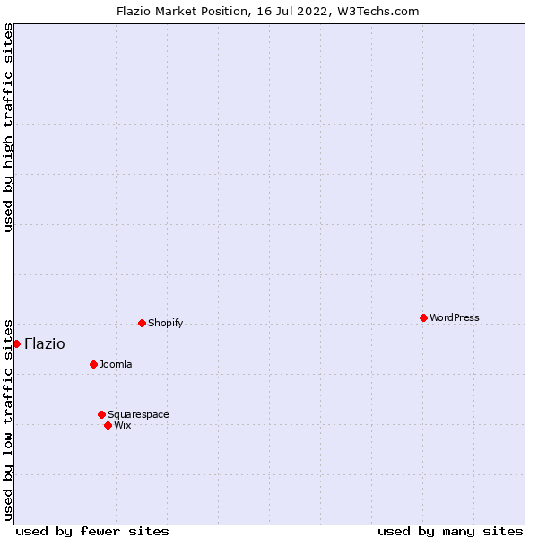 Market position of Flazio