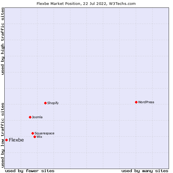 Market position of Flexbe