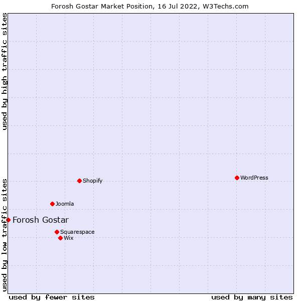 Market position of Forosh Gostar