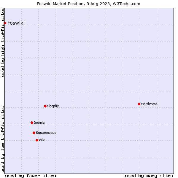 Market position of Foswiki