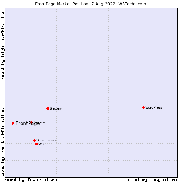 Market position of FrontPage
