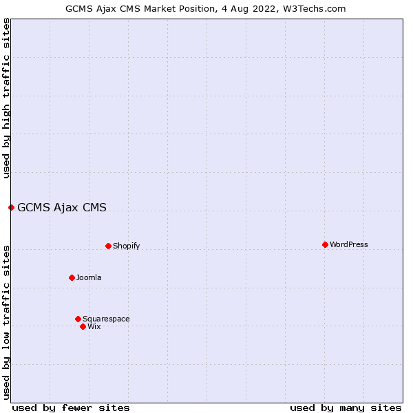 Market position of GCMS Ajax CMS