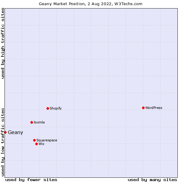 Market position of Geany