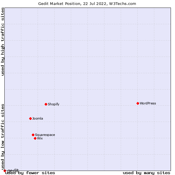 Market position of gedit