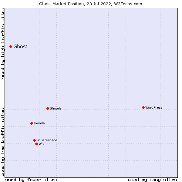 Market position of Ghost