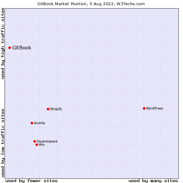 Market position of GitBook