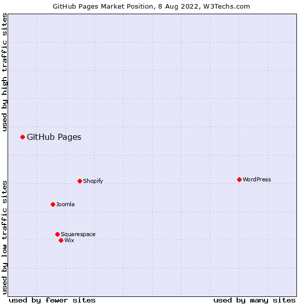 Market position of GitHub Pages
