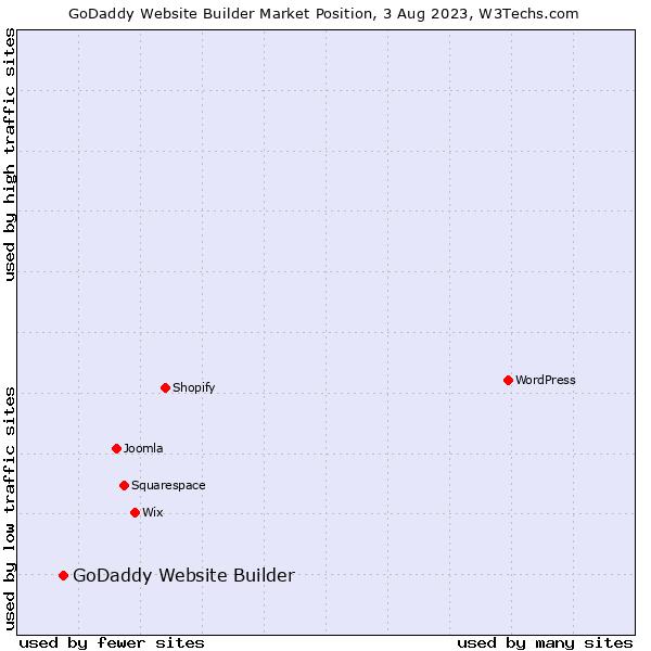 Market position of GoDaddy Website Builder