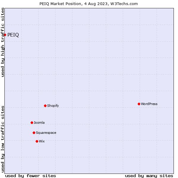 Market position of Gogol Publishing