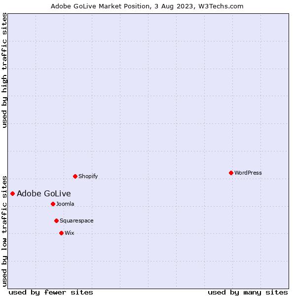 Market position of Adobe GoLive