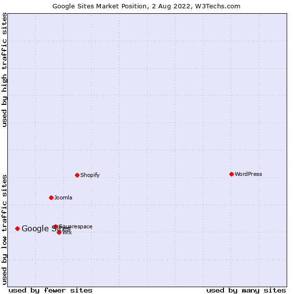 Market position of Google Sites