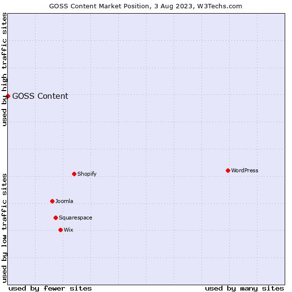 Market position of GOSS iCM