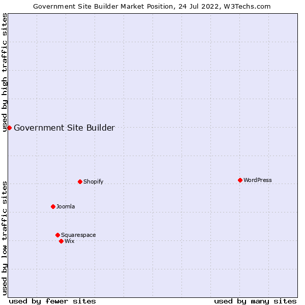 Market position of Government Site Builder