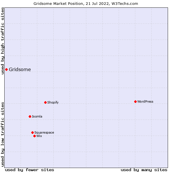 Market position of Gridsome