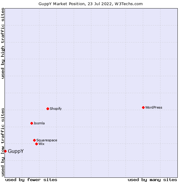 Market position of GuppY