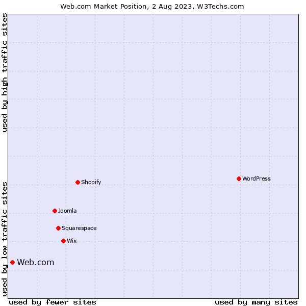 Market position of Homestead
