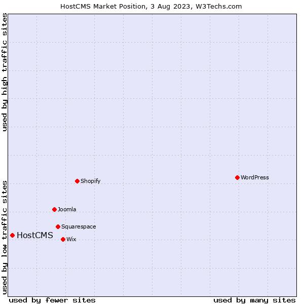 Market position of HostCMS