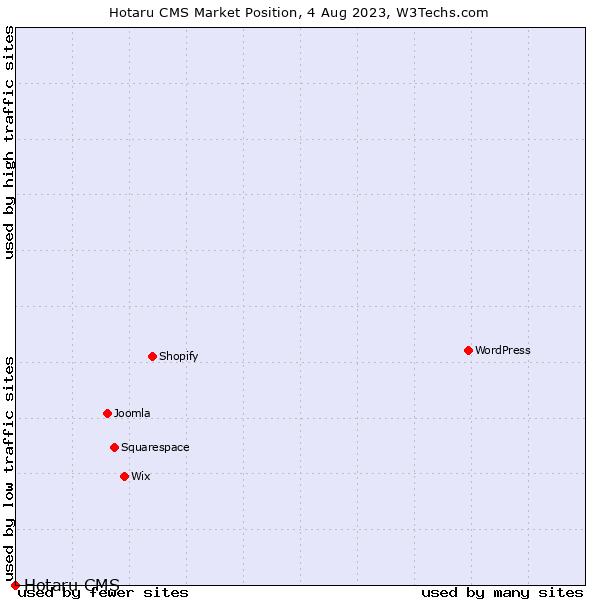 Market position of Hotaru CMS