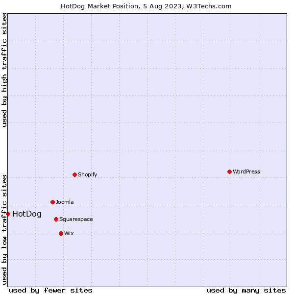 Market position of HotDog