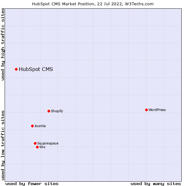 Market position of HubSpot CMS