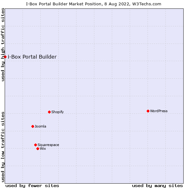 Market position of i-Box Portal Builder