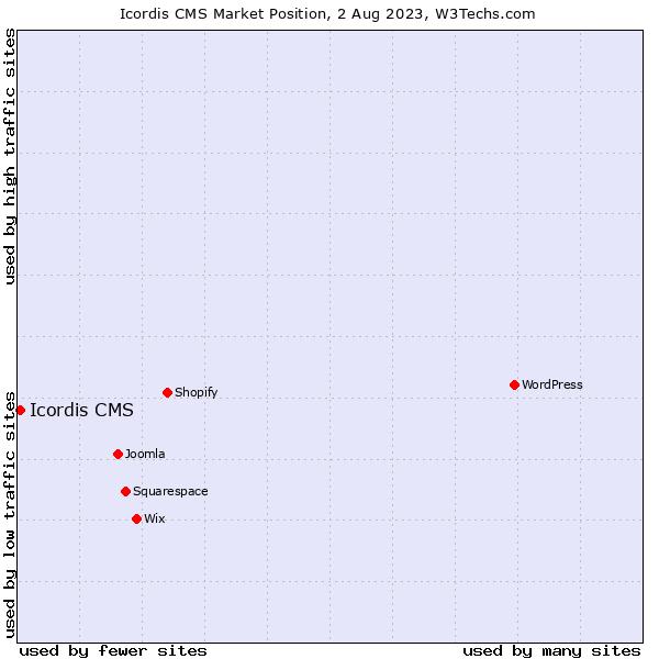 Market position of Icordis CMS