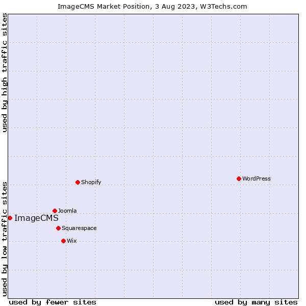 Market position of ImageCMS