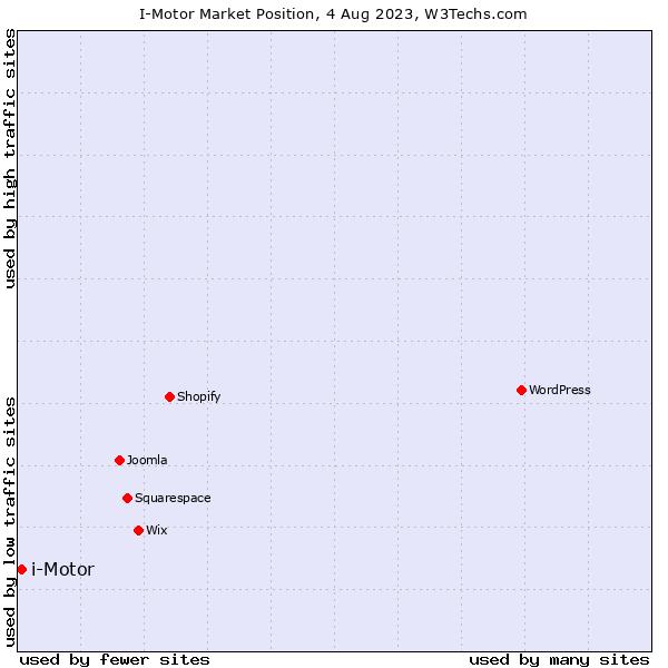 Market position of i-Motor