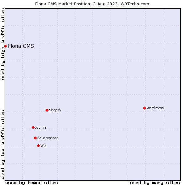 Market position of Infopark CMS Fiona